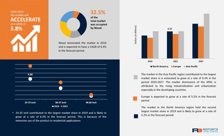 Bathroom Vanities Market Size, Key Market Players, SWOT, Revenue Growth Analysis, 2020–2027