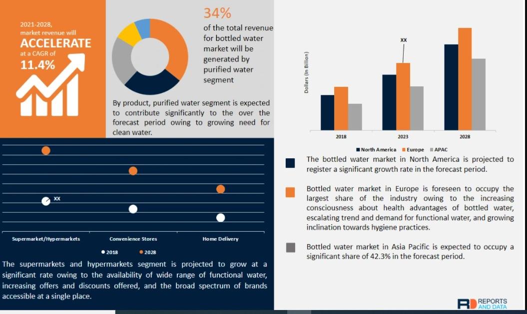 Bottled Water Market Size, Competitive Landscape, Revenue Analysis, 2020–2028