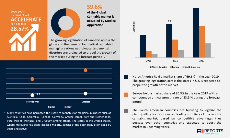 Cannabis Market Revenue, Major Players, Consumer Trends, Analysis & Forecast Till 2028
