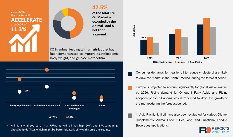Global Krill Oil Market Revenue Trends, Company Profiles, Revenue Share Analysis, 2020–2027
