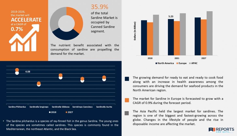 Sardine Market Size, Revenue, Trends, Competitive Landscape Study & Analysis, Forecast To 2027