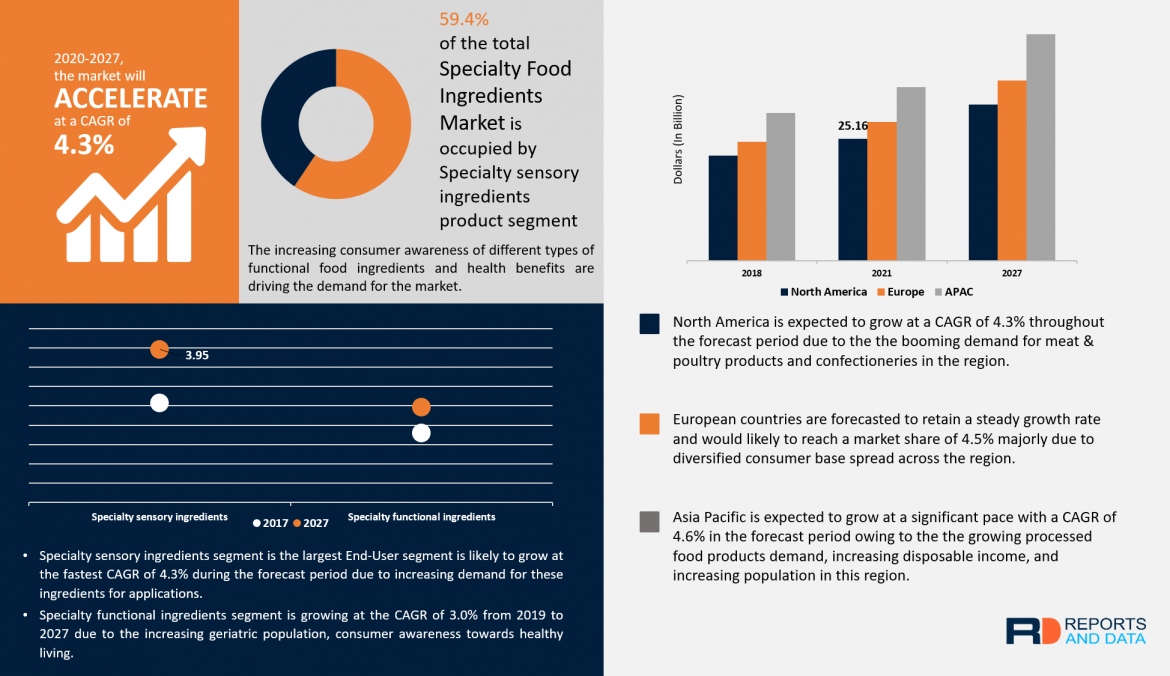 Specialty Food Ingredients Market Analysis, Revenue Share, Company Profiles, Launches, & Forecast Till 2027
