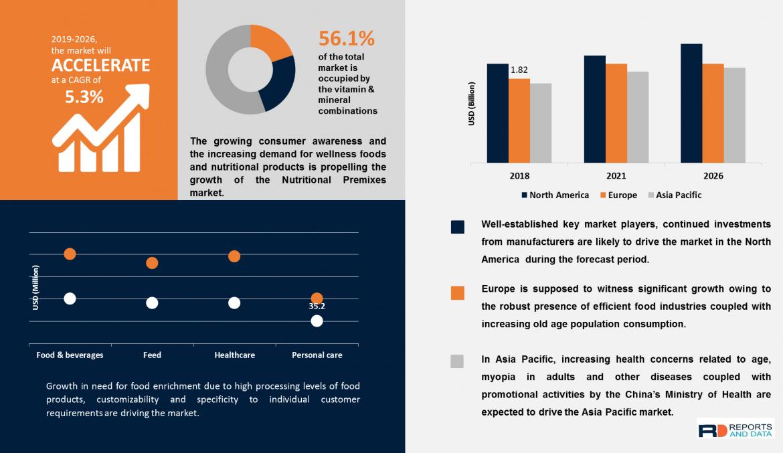 Vitamin & Mineral Premixes Market Size, Competitive Landscape, Revenue Analysis, 2020–2028