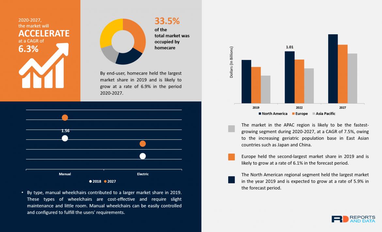 Wheelchair Market Revenue Growth, Key Factors, Major Companies, Forecast To 2027